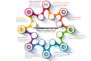 Communication Code – Instructions to Communicate Science